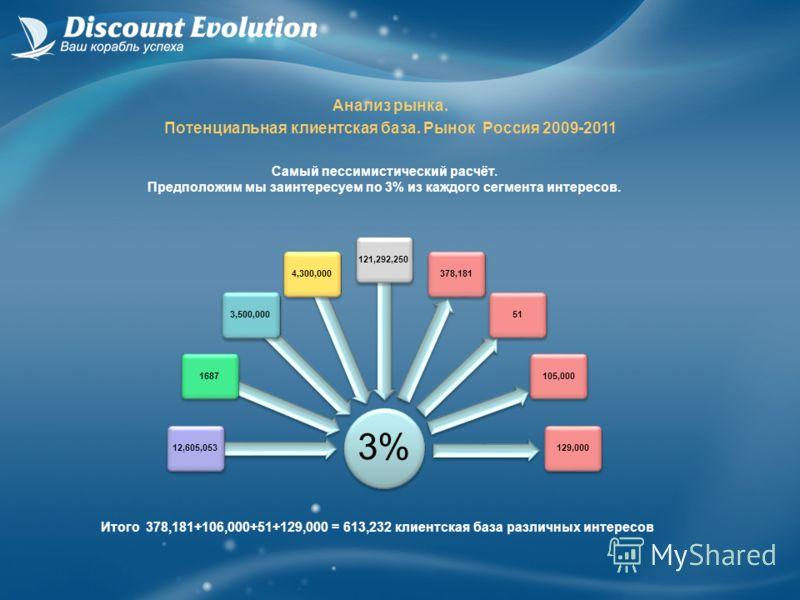 3% 12,605,05316873,500,0004,300,000121,292,250378,18151105,000129,000 Анализ рынка. Потенциальная клиентская база. Рынок Россия 2009-2011 Самый пессимистический расчёт. Предположим мы заинтересуем по 3% из каждого сегмента интересов. Итого 378,181+10
