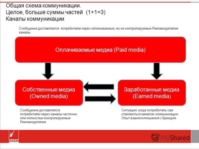 Общая схема коммуникации. Целое, больше суммы частей (1+1=3) Каналы коммуникации Оплачиваемые медиа (Paid media) Собственные медиа (Owned media) Заработанные медиа (Earned media ) Сообщение доставляется потребителю через каналы частично или полностью