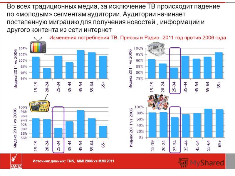 Во всех традиционных медиа, за исключение ТВ происходит падение по «молодым» сегментам аудитории. Аудитории начинает постепенную миграцию для получения новостей, информации и другого контента из сети интернет Источник данных: TNS, MMI 2006 vs MMI 201