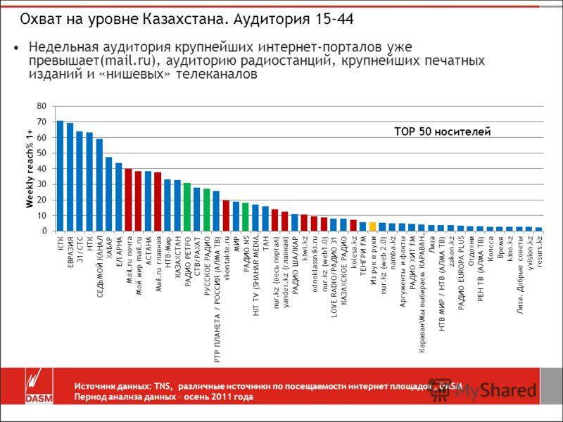 Охват на уровне Казахстана. Аудитория 15-44 Недельная аудитория крупнейших интернет-порталов уже превышает(mail.ru), аудиторию радиостанций, крупнейших печатных изданий и «нишевых» телеканалов Источник данных: TNS, различные источники по посещаемости