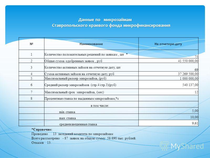 Данные по микрозаймам Ставропольского краевого фонда микрофинансирования НаименованиеНа отчетную дату 1Количество положительных решений по заявкам, шт * 75 2Общая сумма одобренных заявок, руб41 550 000,00 3Количество активных займов на отчетную дату,
