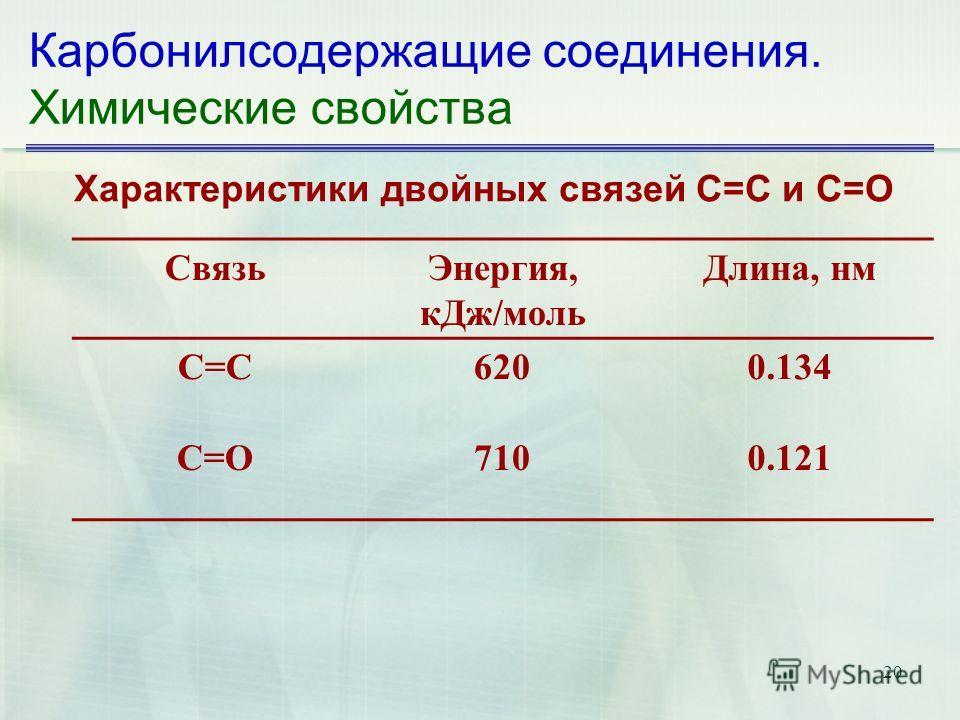 20 Карбонилсодержащие соединения. Химические свойства Характеристики двойных связей С=С и С=О СвязьЭнергия, кДж/моль Длина, нм С=С6200.134 С=О7100.121