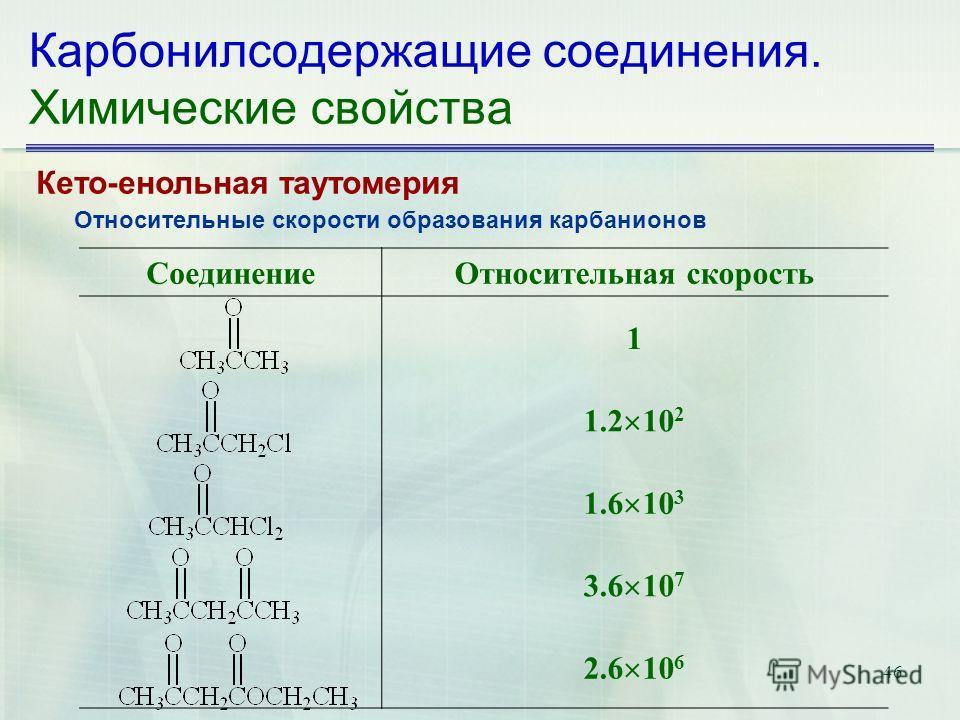 46 Карбонилсодержащие соединения. Химические свойства Кето-енольная таутомерия Относительные скорости образования карбанионов СоединениеОтносительная скорость 1 1.2 10 2 1.6 10 3 3.6 10 7 2.6 10 6