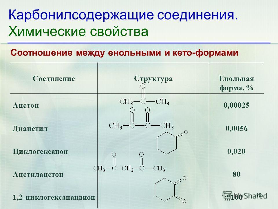 48 Карбонилсодержащие соединения. Химические свойства Соотношение между енольными и кето-формами СоединениеСтруктураЕнольная форма, % Ацетон0,00025 Диацетил0,0056 Циклогексанон0,020 Ацетилацетон80 1,2-циклогексанандион100