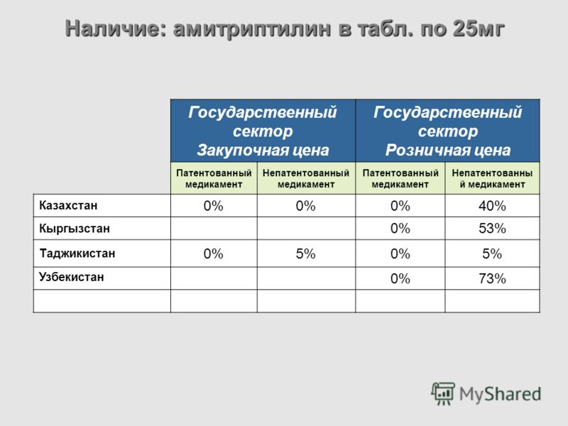 Государственный сектор Закупочная цена Государственный сектор Розничная цена Патентованный медикамент Непатентованный медикамент Патентованный медикамент Непатентованны й медикамент Казахстан 0% 40% Кыргызстан 0%53% Таджикистан 0%5%0%5% Узбекистан 0%