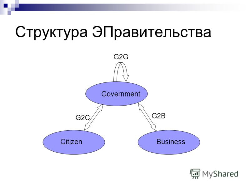 Структура ЭПравительства Government CitizenBusiness G2B G2C G2G