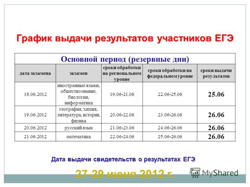 Основной период (резервные дни) дата экзаменаэкзамен сроки обработки на региональном уровне сроки обработки на федеральном уровне сроки выдачи результатов 18.06.2012 иностранные языки, обществознание, биология, информатика 19.06-21.0622.06-25.06 25.0