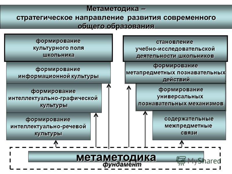 метаметодика фундамент Метаметодика – стратегическое направление развития современного общего образования формированиеуниверсальных познавательных механизмов становлениеучебно-исследовательской деятельности школьников содержательныемежпредметныесвязи