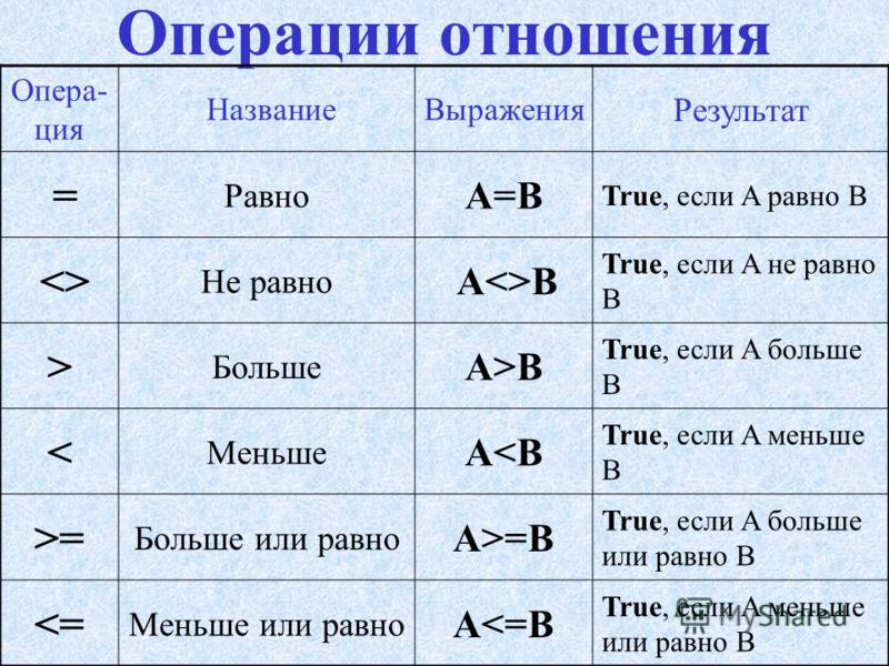 выполняют сравнение двух операндов, результатом является True или False. Операции отношения