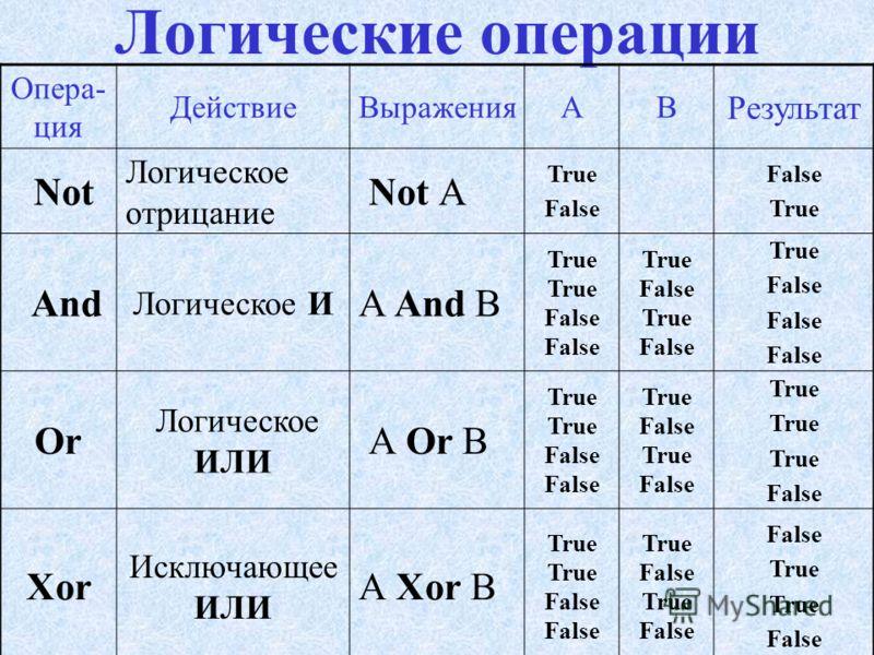 выполняются над операндами булевского типа, результатом является True или False. Логические операции