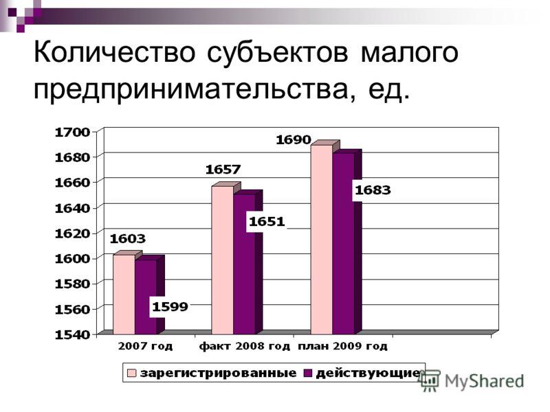 Количество субъектов малого предпринимательства, ед.