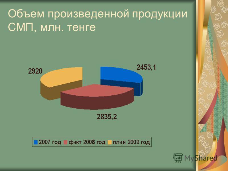 Объем произведенной продукции СМП, млн. тенге