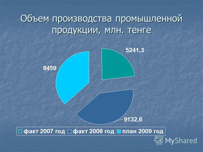 Объем производства промышленной продукции, млн. тенге