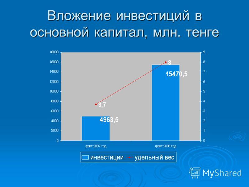 Вложение инвестиций в основной капитал, млн. тенге