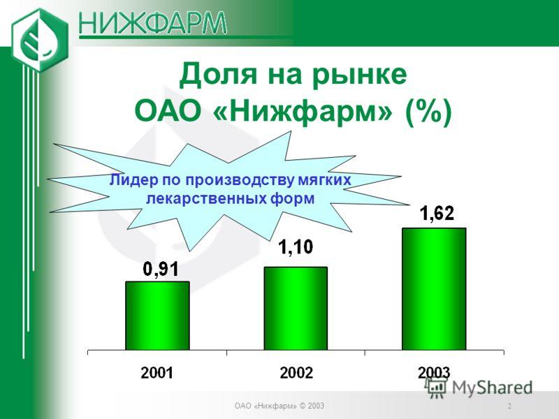 ОАО «Нижфарм» © 2003 2 Лидер по производству мягких лекарственных форм Доля на рынке ОАО «Нижфарм» (%)