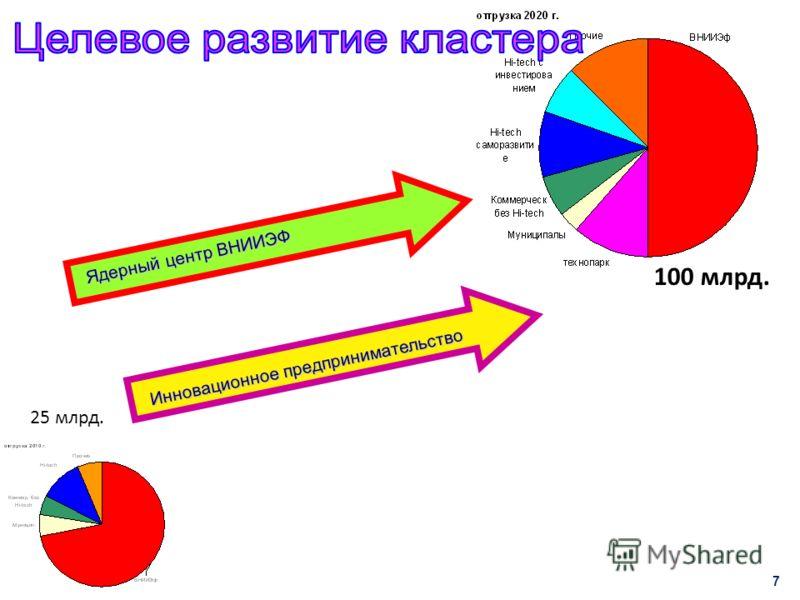 7 25 млрд. Ядерный центр ВНИИЭФ Инновационное предпринимательство 100 млрд.