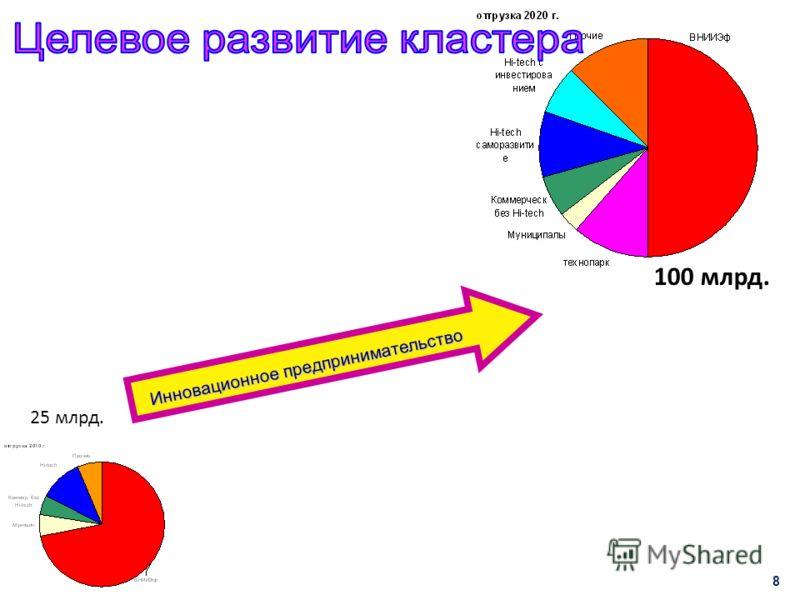 8 25 млрд. Инновационное предпринимательство 100 млрд.