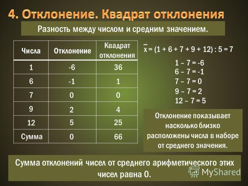 ЧислаОтклонение 1 6 7 9 12 х = (1 + 6 + 7 + 9 + 12) : 5 =7 Сумма -6 0 2 5 0 Разность между числом и средним значением. 1 – 7 = -6 6 – 7 = -1 7 – 7 = 0 9 – 7 = 2 12 – 7 = 5 Квадрат отклонения Сумма отклонений чисел от среднего арифметического этих чис