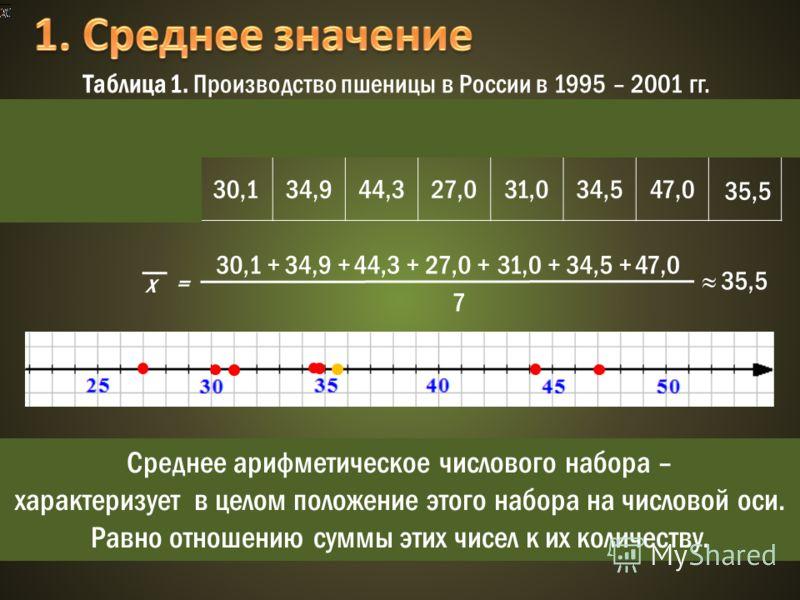 Год1995199619971998199920002001х Производство, млн. тонн 30,134,944,327,031,034,547,0 Таблица 1. Производство пшеницы в России в 1995 – 2001 гг. х = 30,1 +34,9 +44,3 +27,0 +31,0 +34,5 +47,0 7 35,5 Среднее арифметическое числового набора – характеризу