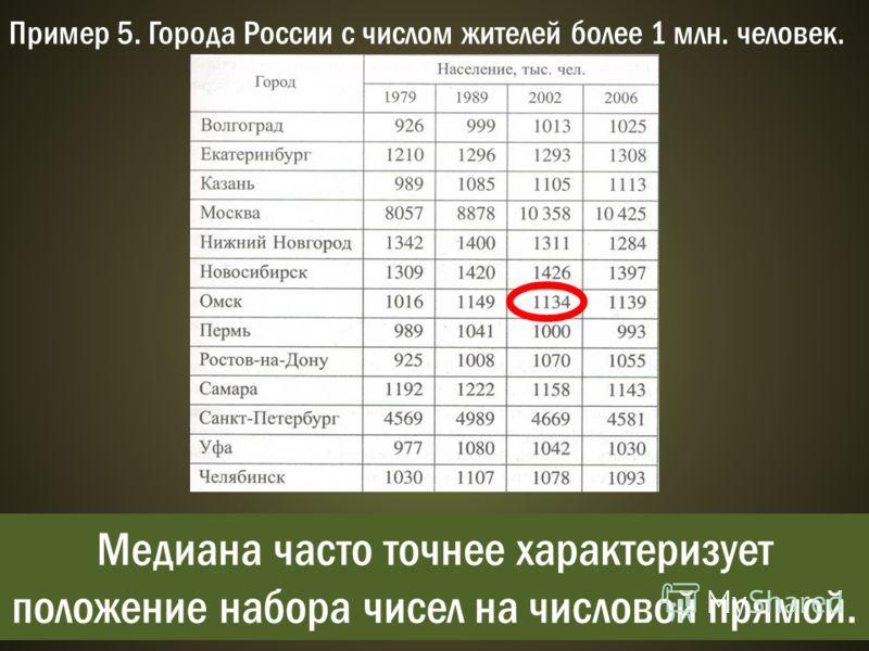Пример 5. Города России с числом жителей более 1 млн. человек. 1) х = (1013 + 1293 + 1105 + 10358 + 1311 + 1426 + 1134 + 1000 + 1070 + 1158 + 4669 + 1042 + 1078) / 13 2127,5. 2) 1000; 1013; 1042; 1070; 1078; 1105; 1134; 1158; 1293; 1311; 1426; 4669;