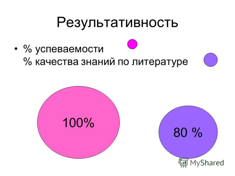 Результативность % успеваемости % качества знаний по литературе 100% 80 %