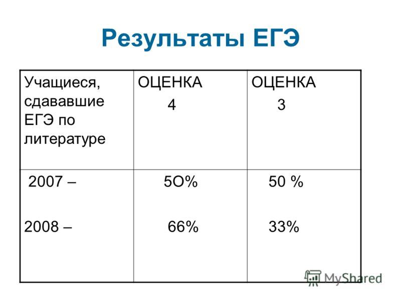 Результаты ЕГЭ Учащиеся, сдававшие ЕГЭ по литературе ОЦЕНКА 4 ОЦЕНКА 3 2007 – 2008 – 5О% 66% 50 % 33%
