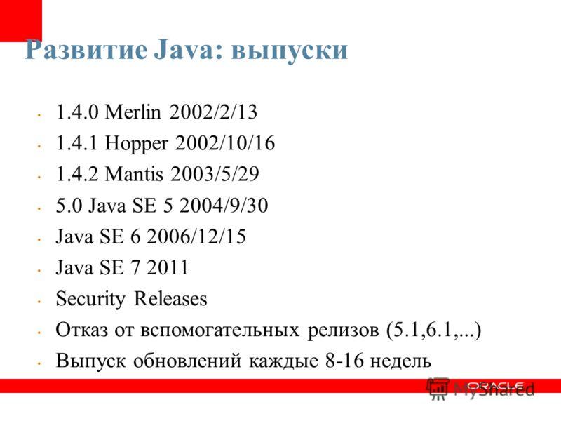 Развитие Java: выпуски 1.4.0 Merlin 2002/2/13 1.4.1 Hopper 2002/10/16 1.4.2 Mantis 2003/5/29 5.0 Java SE 5 2004/9/30 Java SE 6 2006/12/15 Java SE 7 2011 Security Releases Отказ от вспомогательных релизов (5.1,6.1,...) Выпуск обновлений каждые 8-16 не