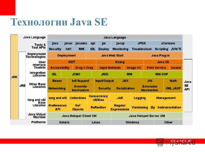 Технологии Java SE