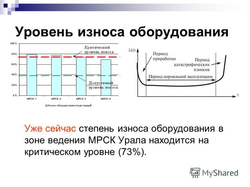 Уровень износа оборудования Уже сейчас степень износа оборудования в зоне ведения МРСК Урала находится на критическом уровне (73%).