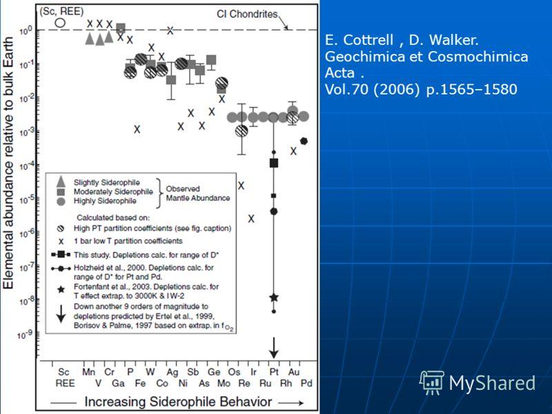 E. Cottrell, D. Walker. Geochimica et Cosmochimica Acta. Vol.70 (2006) p.1565–1580