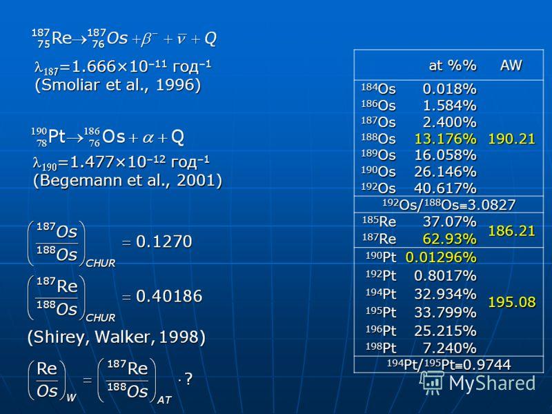 =1.666×10 –11 год –1 =1.666×10 –11 год –1 (Smoliar et al., 1996) at % AW 184 Os 0.018%190.21 186 Os 1.584% 187 Os 2.400% 188 Os 13.176% 189 Os 16.058% 190 Os 26.146% 192 Os 40.617% 192 Os/ 188 Os3.0827 185 Re 37.07%186.21 187 Re 62.93% 190 Pt 0.01296