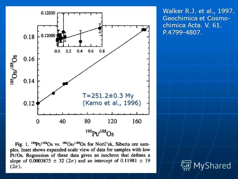 Walker R.J. et al., 1997. Geochimica et Cosmo- chimica Acta. V. 61. P.4799-4807. T=251.2±0.3 My (Kamo et al., 1996)