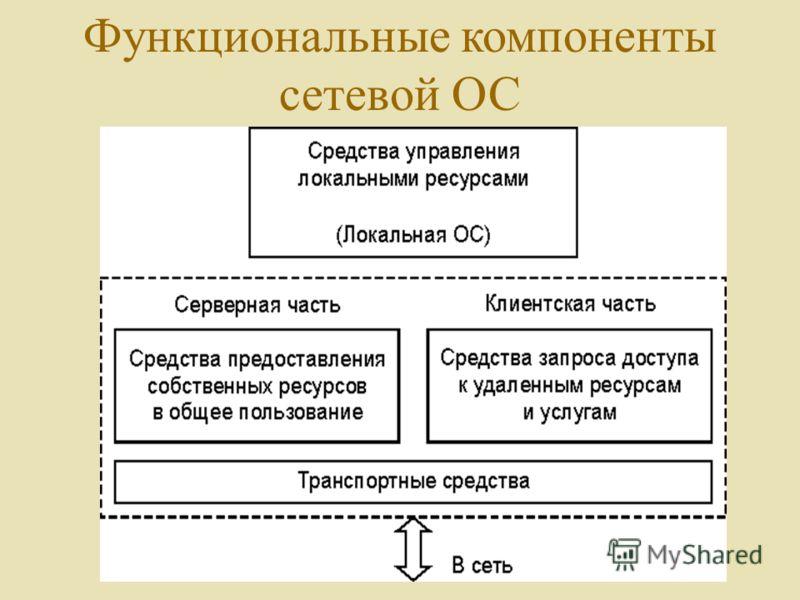 Функциональные компоненты сетевой ОС