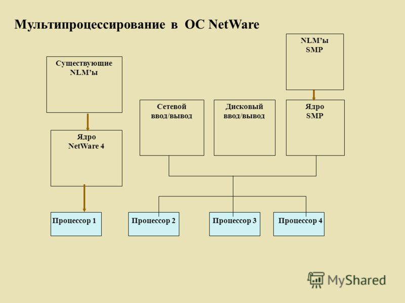 Процессор 1 Процессор 2 Процессор 3 Процессор 4 NLMы SMP Ядро SMP Дисковый ввод/вывод Сетевой ввод/вывод Существующие NLMы Ядро NetWare 4 Мультипроцессирование в ОС NetWare