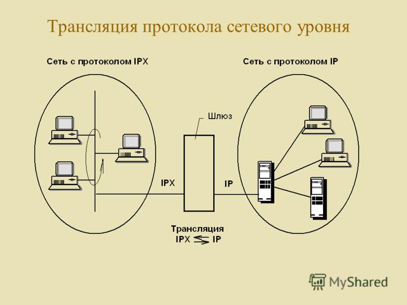 Трансляция протокола сетевого уровня