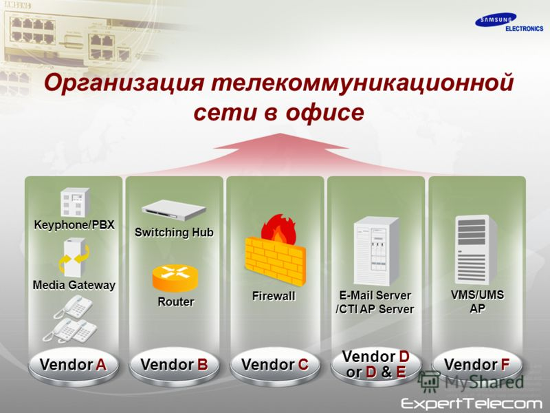 Организация телекоммуникационной сети в офисе Keyphone/PBX Media Gateway Vendor A Vendor F VMS/UMS AP VMS/UMS AP Vendor D or D & E Vendor D or D & E E-Mail Server /CTI AP Server E-Mail Server /CTI AP Server Vendor B Switching Hub Router Vendor C Fire