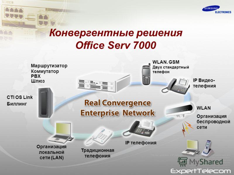 Маршрутизатор Коммутатор PBX Шлюз CTI OS Link Биллинг WLAN. GSM Двух стандартный телефон IP Видео- телефния WLAN Организация беспроводной сети IP телефония Традиционная телефония Организация локальной сети (LAN) Конвергентные решения Office Serv 7000