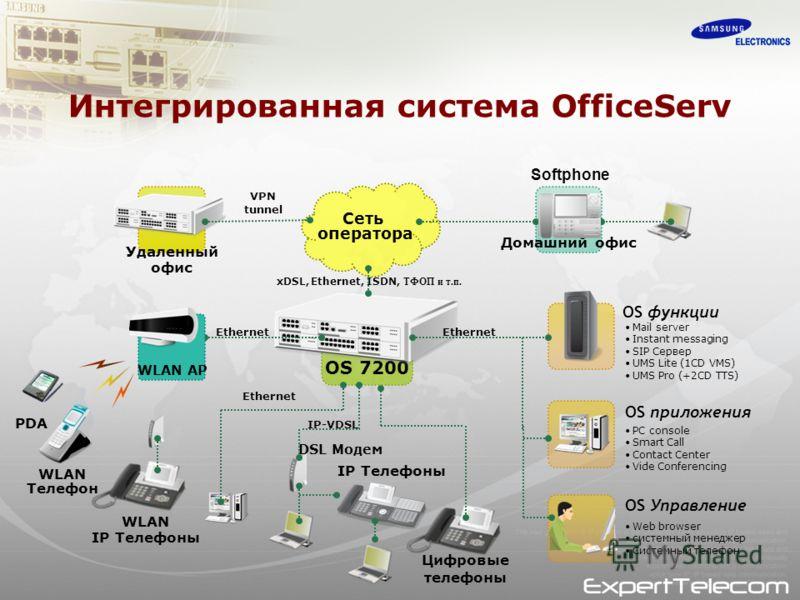 OS 7200 Удаленный офис Домашний офис Ethernet VPN tunnel Цифровые телефоны IP Телефоны IP-VDSL WLAN Телефон WLAN IP Телефоны OS функции OS приложения OS Управление Mail server Instant messaging SIP Сервер UMS Lite (1CD VMS) UMS Pro (+2CD TTS) PC cons