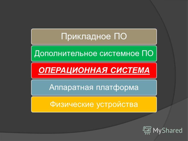 Прикладное ПО Дополнительное системное ПООПЕРАЦИОННАЯ СИСТЕМААппаратная платформаФизические устройства