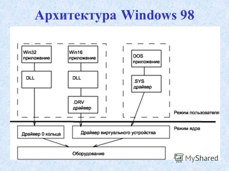 Архитектура Windows 98