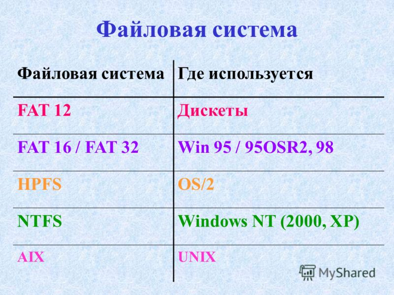 Файловая система Где используется FAT 12Дискеты FAT 16 / FAT 32Win 95 / 95OSR2, 98 HPFSOS/2 NTFSWindows NT (2000, XP) AIXUNIX