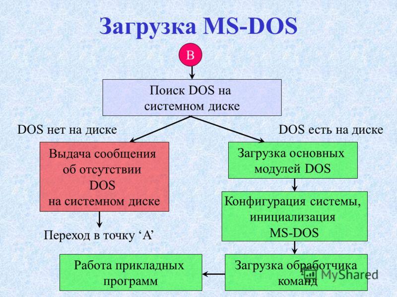 Загрузка MS-DOS B Поиск DOS на системном диске Выдача сообщения об отсутствии DOS на системном диске DOS нет на диске Переход в точку A Загрузка основных модулей DOS Конфигурация системы, инициализация MS-DOS DOS есть на диске Загрузка обработчика ко