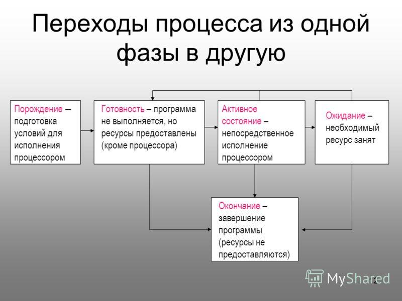 12 Переходы процесса из одной фазы в другую Порождение – подготовка условий для исполнения процессором Активное состояние – непосредственное исполнение процессором Готовность – программа не выполняется, но ресурсы предоставлены (кроме процессора) Око