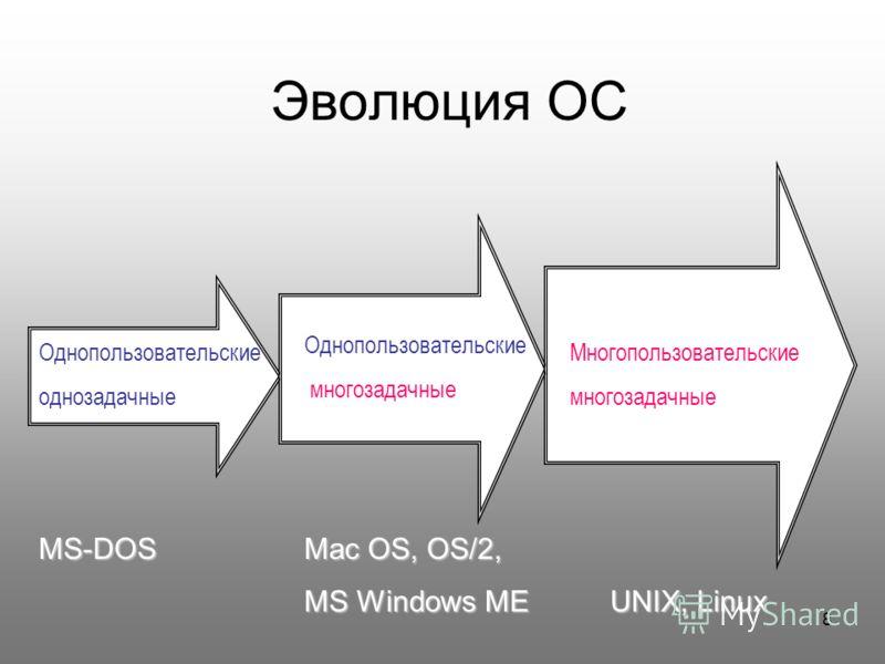 8 Эволюция ОС Однопользовательские однозадачные Однопользовательские многозадачные Многопользовательские многозадачные MS-DOSMac OS, OS/2, MS-DOS Mac OS, OS/2, MS Windows MEUNIX, Linux MS Windows ME UNIX, Linux