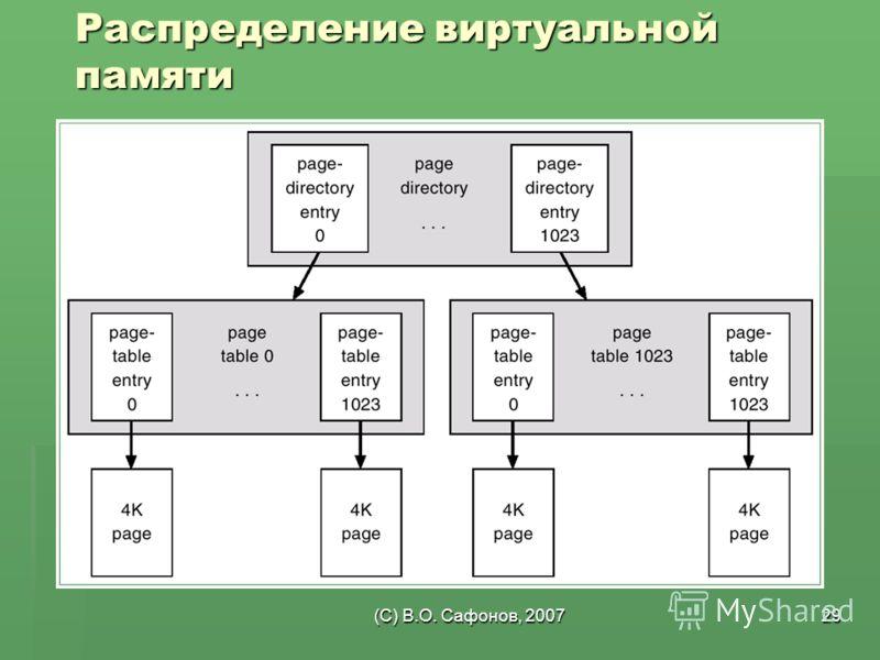 (C) В.О. Сафонов, 200729 Распределение виртуальной памяти