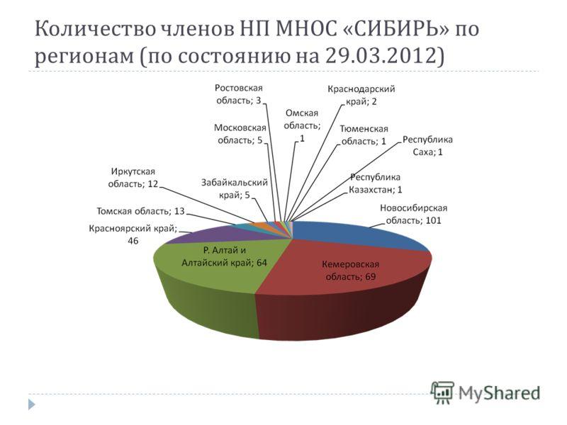 Количество членов НП МНОС « СИБИРЬ » по регионам ( по состоянию на 29.03.2012)