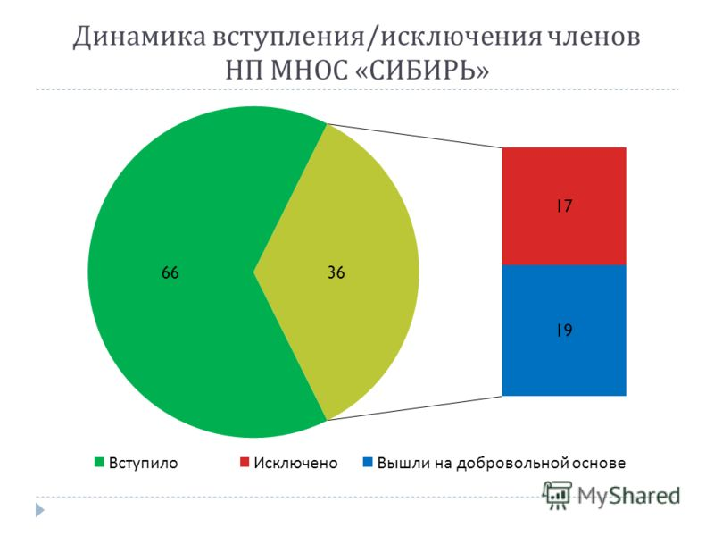 Динамика вступления / исключения членов НП МНОС « СИБИРЬ »