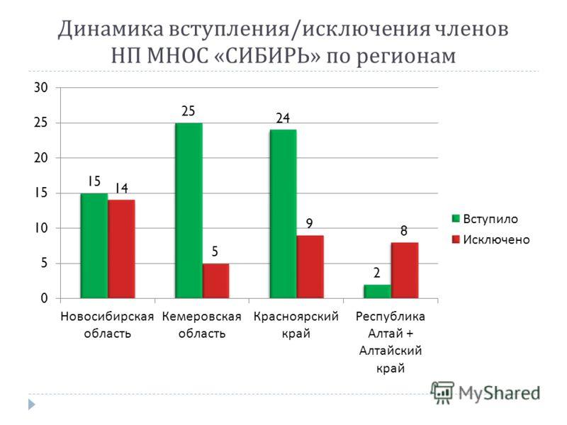 Динамика вступления / исключения членов НП МНОС « СИБИРЬ » по регионам