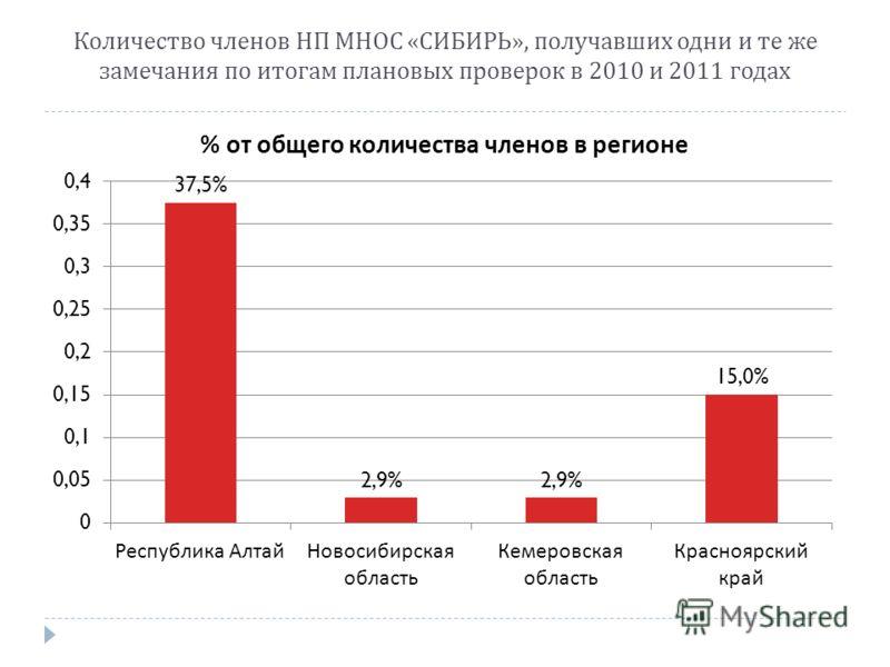 Количество членов НП МНОС « СИБИРЬ », получавших одни и те же замечания по итогам плановых проверок в 2010 и 2011 годах