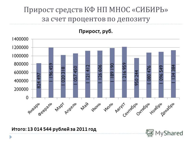 Прирост средств КФ НП МНОС « СИБИРЬ » за счет процентов по депозиту Итого : 13 014 544 рублей за 2011 год
